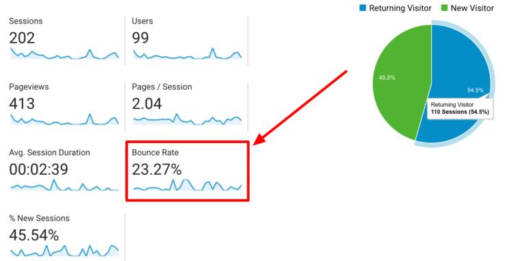 افزایش رتبه وبسایت وردپرسی
