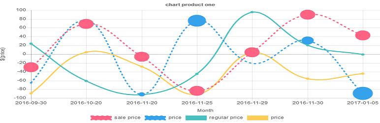 ایجاد نمودار تغییرات قیمت محصولات فروشگاه ووکامرس