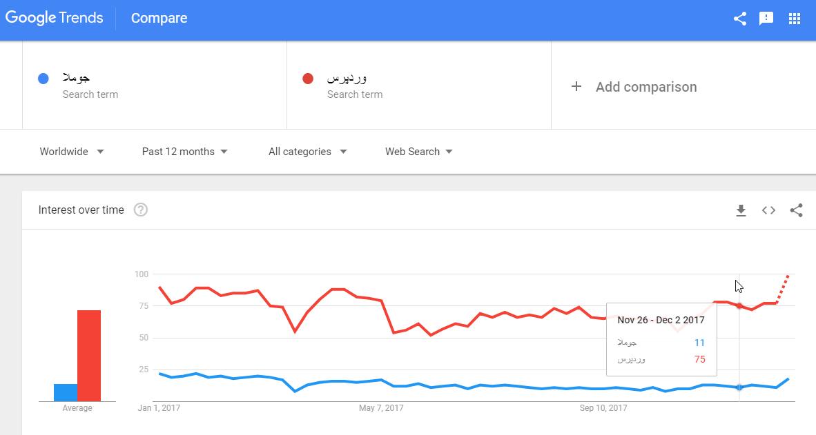 مقایسه روند جستجو دوعبارت در گوگل ترندس