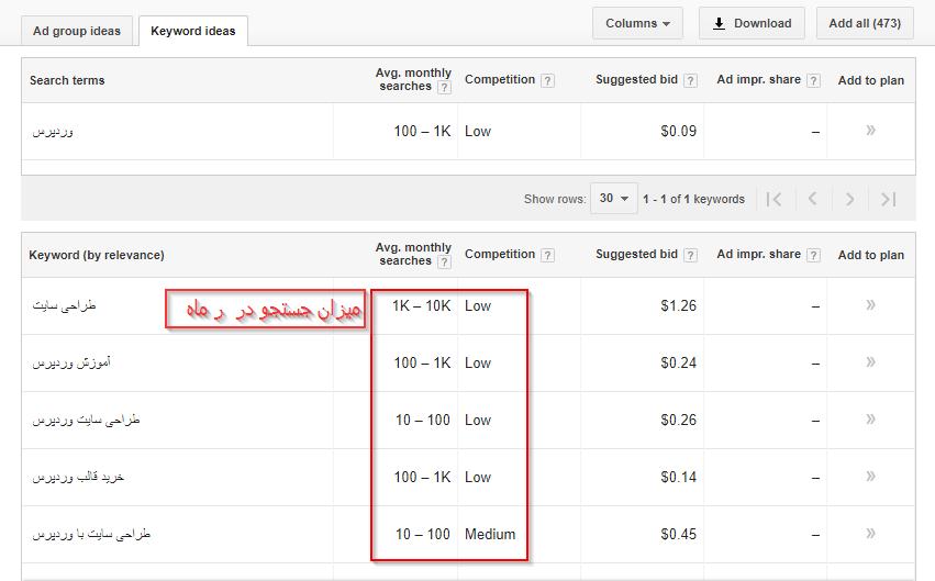 انالیز میزان جستجو عبارات در google keyword planer